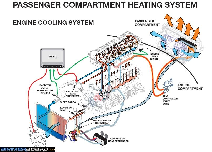 e46 cooling system guide overheating coolant etc e46fanatics rh forum e46fanatics com bmw e46 diagram of cooling system diagram of car engine cooling system