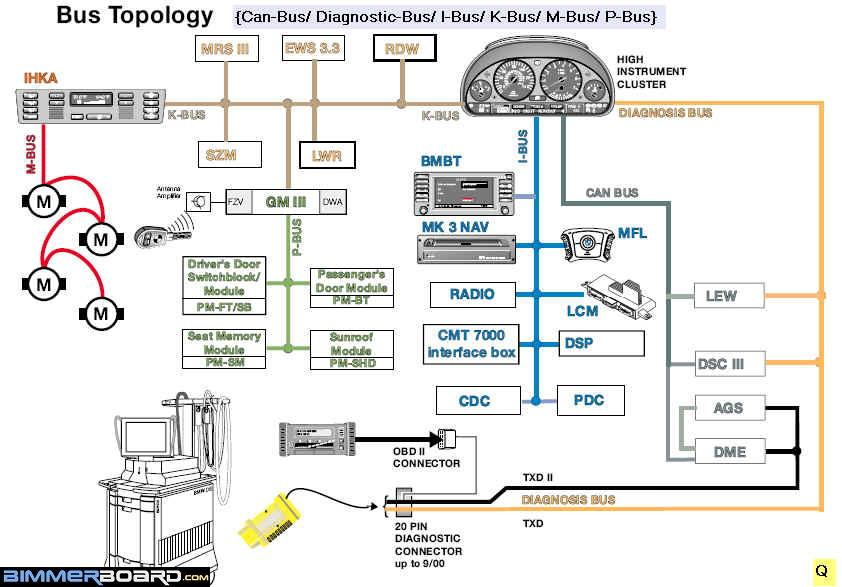 Bus Topology I K M P Can Diagnostic ews 3 in a old e39? bimmerfest bmw forums E46 Wiring Diagram PDF at beritabola.co