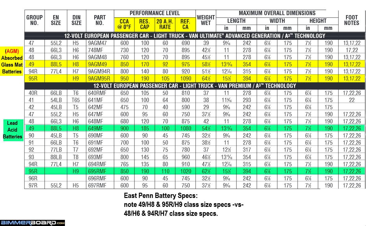 Car Battery Size Chart >> H6 Battery Comparison And Complaint Bob Is The Oil Guy