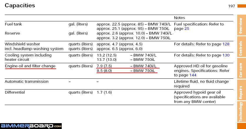 2003 bmw 525i oil type