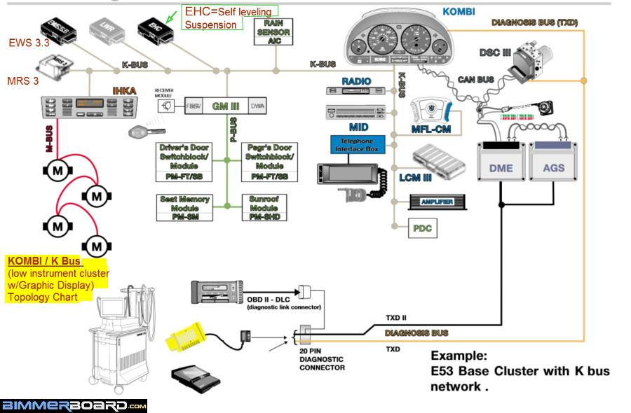 KOMBI K Bus Topology Chart for e39 e53 with Low Cluster 99 e38 mid, dsp, and radio not working  at fashall.co