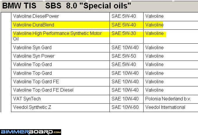 Bmw Recommended Oil >> Question About 15w 40 Oil