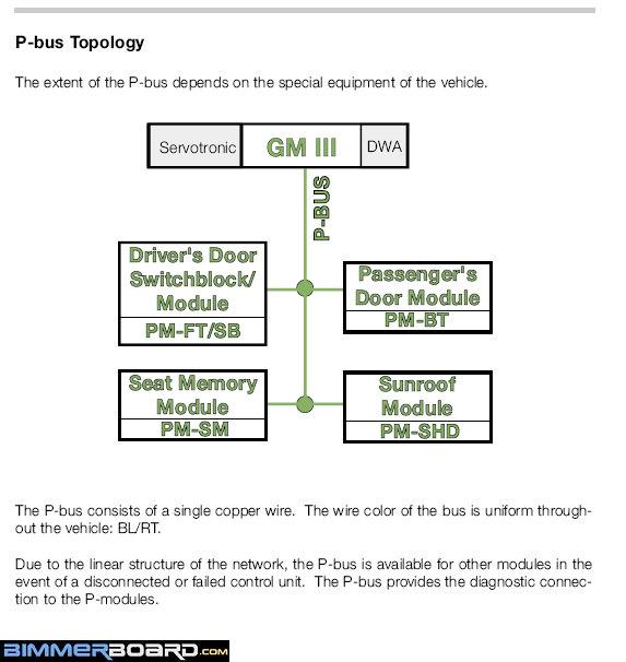 how to disable the automatic door locks page 2 bimmerfest and you can see how all the systems are connected in the topology bus system chart below