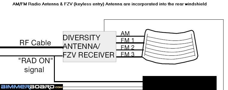 Radio Antennas FZV Antenna in Rear Windshield complete list of stock e39 antennas, where are they located E46 Wiring Diagram PDF at n-0.co